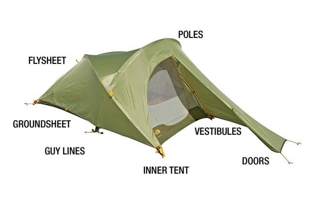tent-diagram